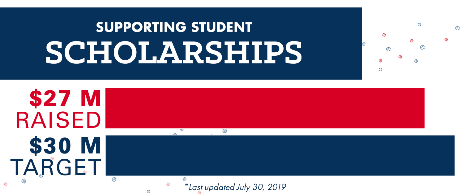 Campaign - Scholarships