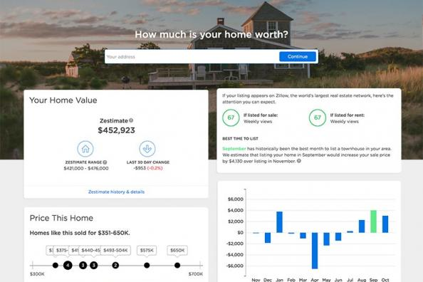 Saint Mary's College of California M.S. In Business Analytics Zillow Partnership