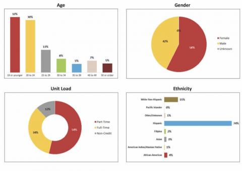 various samples of data charts - pie, bar, line